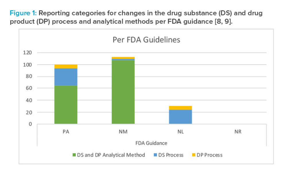 Reporting categories for changes in the drug substance (DS) and drug product (DP) process and analytical methods per FDA guidance [