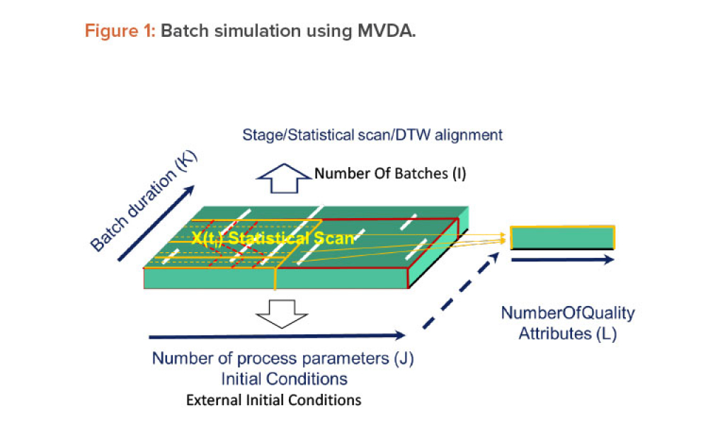 Figure 1: Batch simulation using MVDA