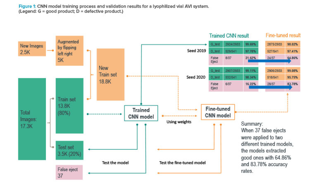 Figure 1: CNN model training process and validation results for a lyophilized vial AVI system.