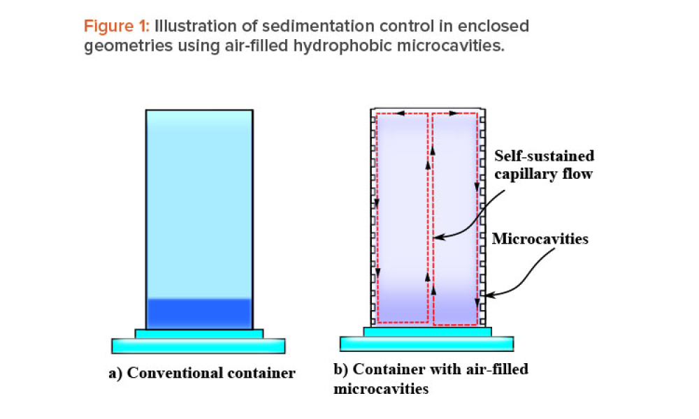 Figure 1: Illustration of sedimentation control in enclosed geometries using air-fi lled hydrophobic microcavities.