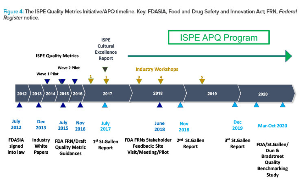 Figure 4: The ISPE Quality Metrics Initiative/APQ timeline. Key: FDASIA, Food and Drug Safety and Innovation Act; FRN, Federal Register notice.