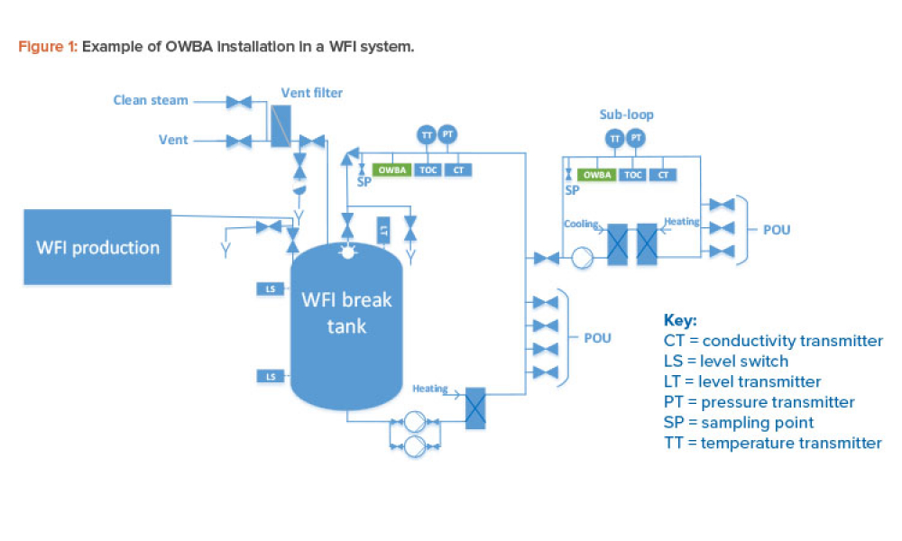 Figure 1: Example of OWBA installation in a WFI system.