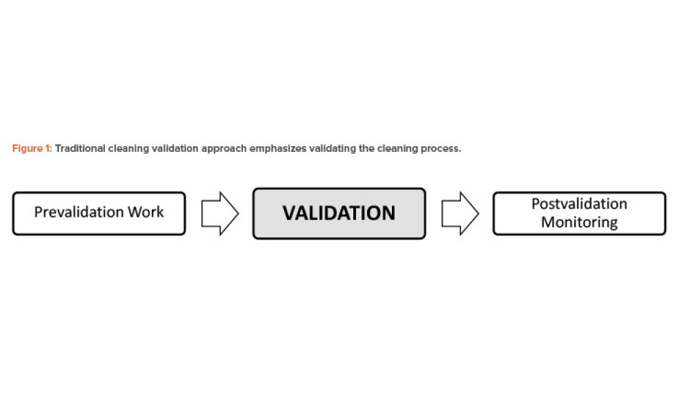 Figure 1: Traditional cleaning validation approach emphasizes validating the cleaning process.