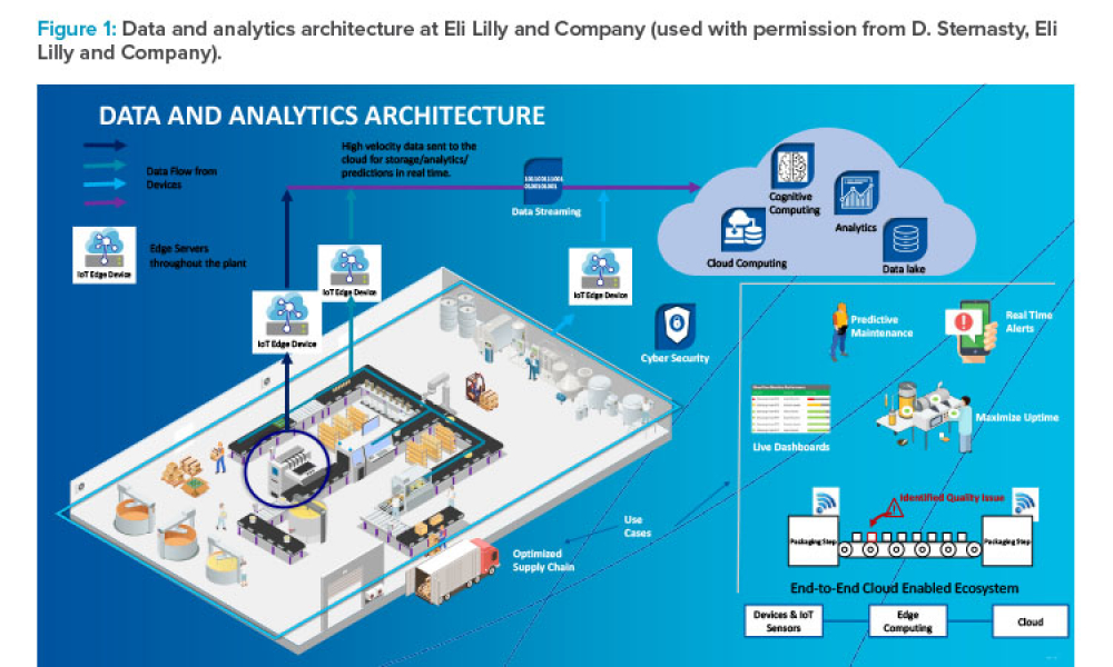 Data and analytics architecture at Eli Lilly and Company used with permission from D. Sternasty, Eli Lilly and Company).