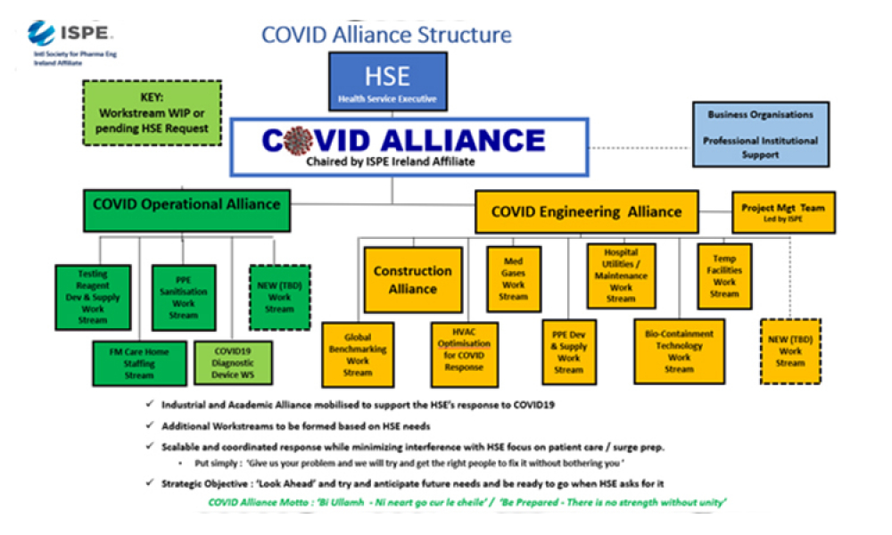 COVID Alliance Structure