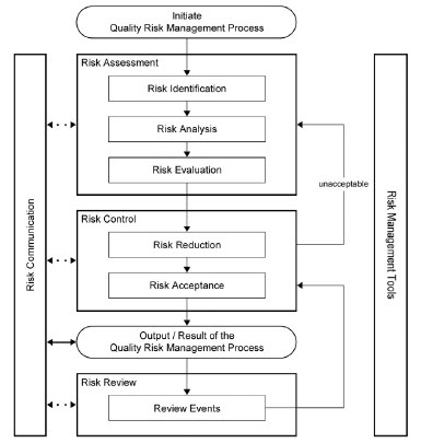 Figure 1: Overview of a typical quality risk management process. ICH Quality Risk Management, Q9