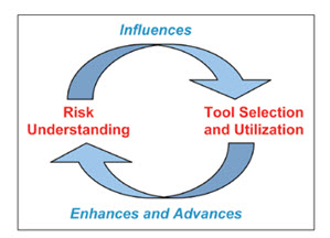 Figure 2: Interrelationship between Risk Understanding and QRM tool selection.