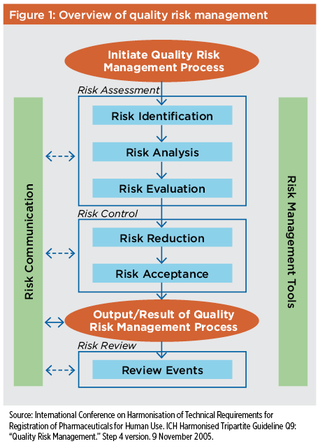Biopharmaceutical Manufacturing Process Validation and Quality Risk