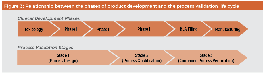 Figure 3: Relationship Between the Phases of Product Development and the Process Validation Life Cycle