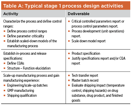 Table A: Typical Stage 1 Process Design Activities