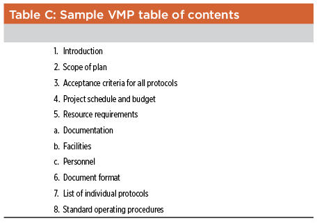 Table C: Sample VMP Table of Contents