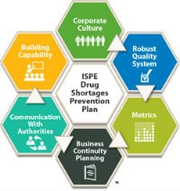 ISPE Drug Shortages Prevention Plan & Drug Shortages Introductory Webinar