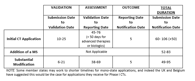 EU Clinical Trail Application Process Timelines