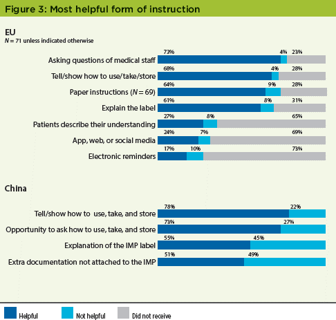 Patient Perceptions of IMPs Survey - Figure 3 Most Helpful Form of Instructions - Pharmaceutical Engineering Magazine