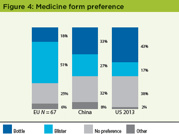 Patient Perceptions of IMPs Survey - Figure 4 Medicine Form Preference - Pharmaceutical Engineering Magazine