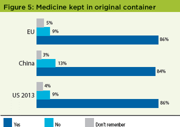 Patient Perceptions of IMPs Survey - Figure 5 Medicine Kept in Original Containers - Pharmaceutical Engineering Magazine