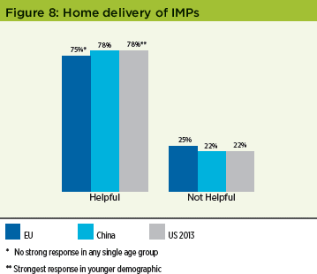 Patient Perceptions of IMPs Survey - Figure 8 Home Delivery of IMPs - Pharmaceutical Engineering Magazine