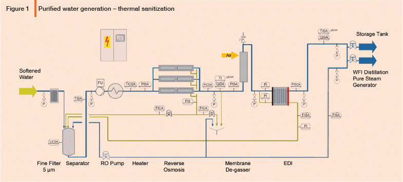 Design Considerations For Wfi Distillation Systems Part 1
