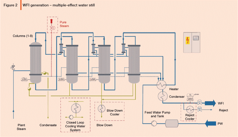 Design Considerations for WFI Distillation Systems